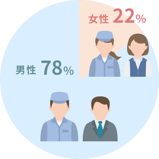 男性78% 女性22%