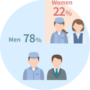 Men78% Women22%