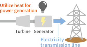Used for power generation
