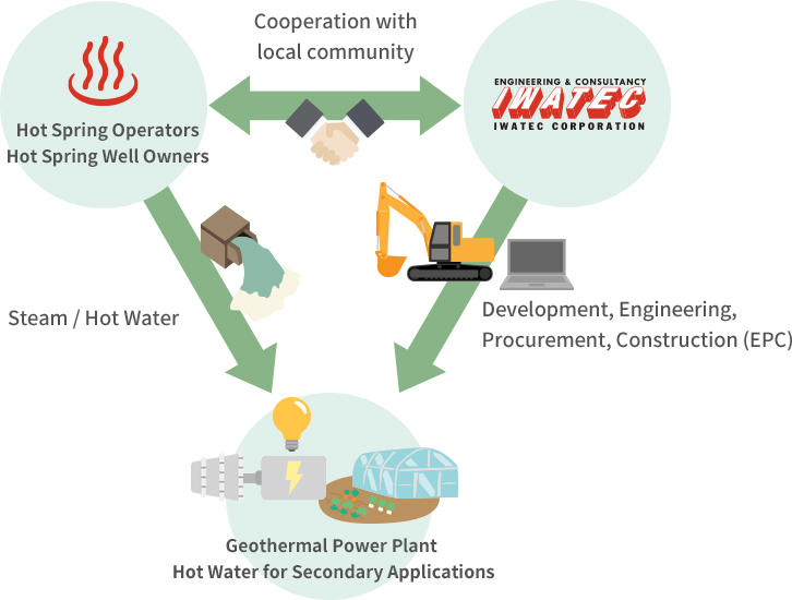 IWATEC's Geothermal Power Generation Scheme Utilizing Existing Hot Spring Wells Working in collaboration with local community