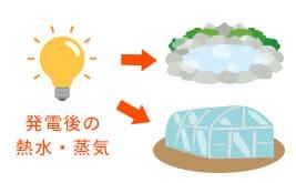蒸気や熱水の再利用が可能