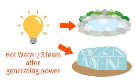 Reuse of Steam / Hot Water