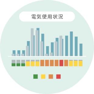 エネルギー使用量の分析