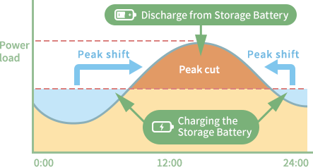 Discharge from Storage Battery