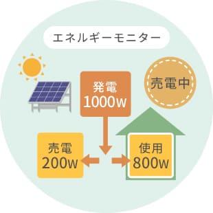 エネルギー使用量の可視化