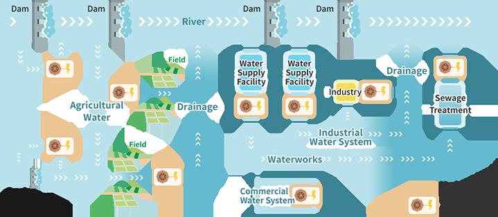 小水力発電を設置できる場所