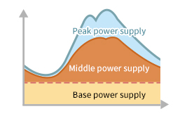 Stable power output for base power supply.