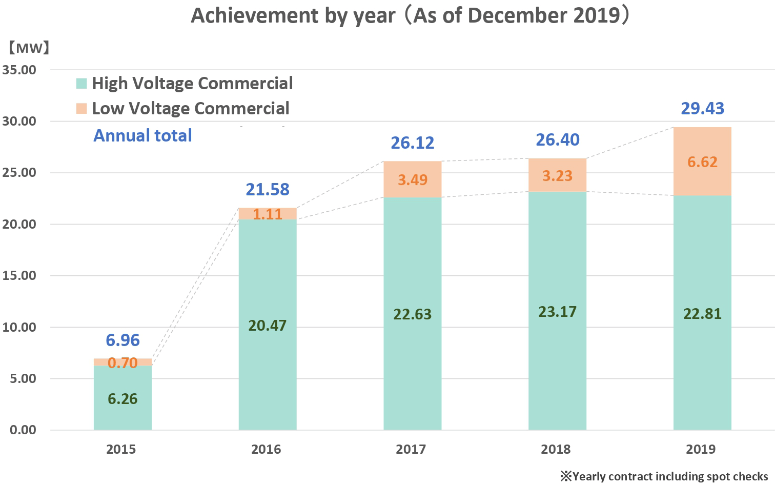 Achievement by year(As of December 2018)